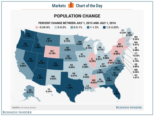Here are the fastest growing and shrinking states in the