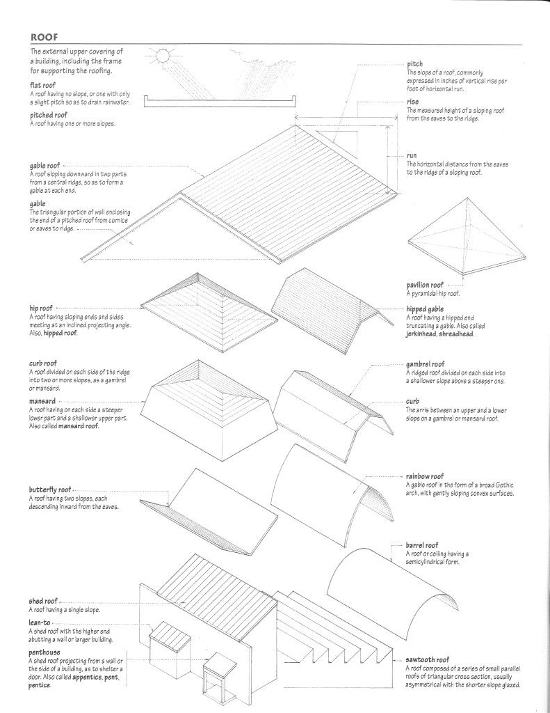 Choosing The Right Porch Roof Style The Porch Company Porch Roof Roof Styles Porch Roof Styles