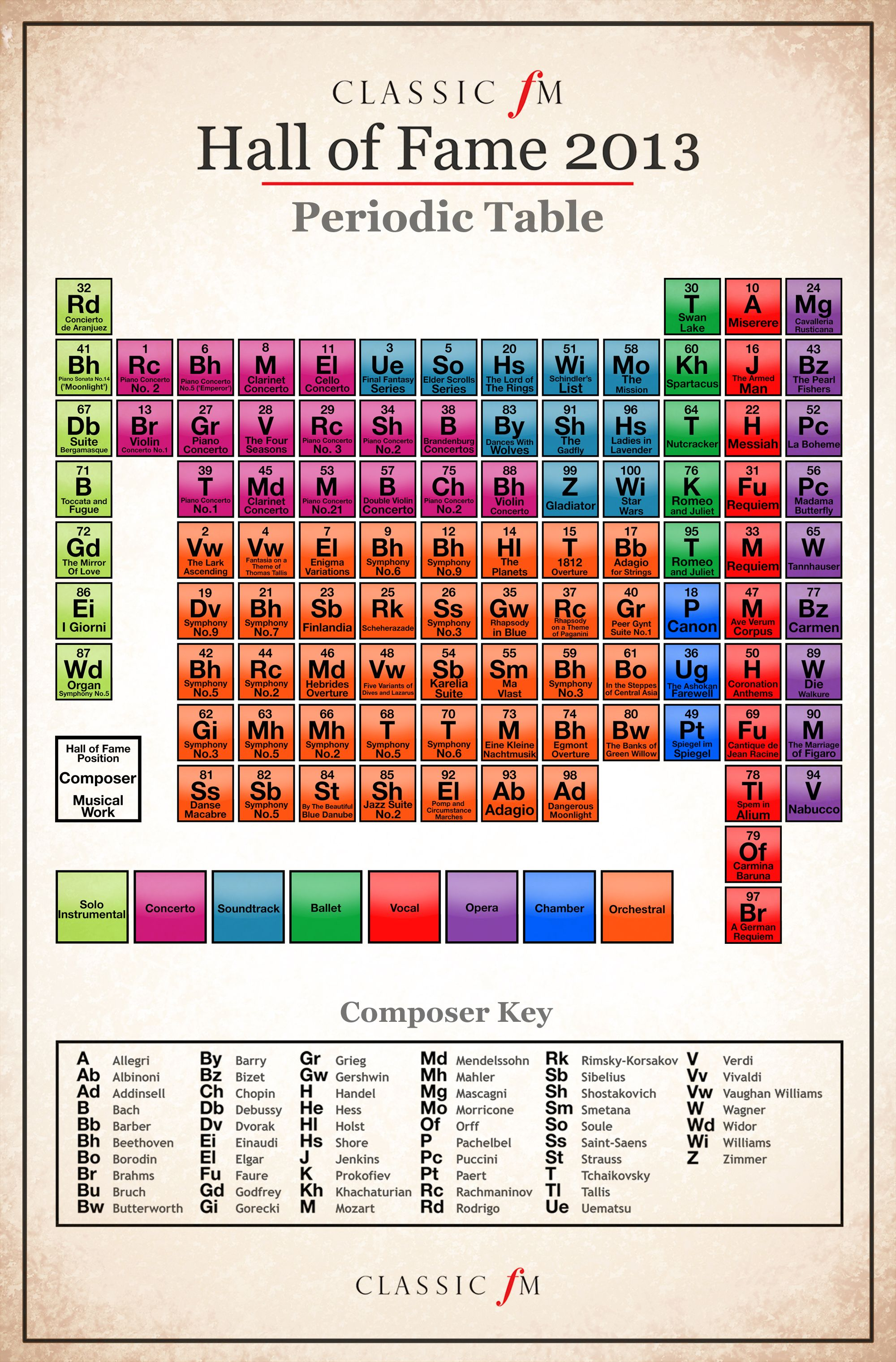 The classic fm hall of fame the infographic classic fm arts classif fm hall of fame 2013 periodic table gamestrikefo Images