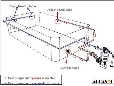 Resultado de imagen para projetos de piscinas de concreto - Cemento para piscinas ...
