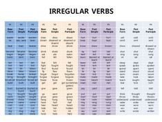 Verb forms    pdf images also english words pinterest rh