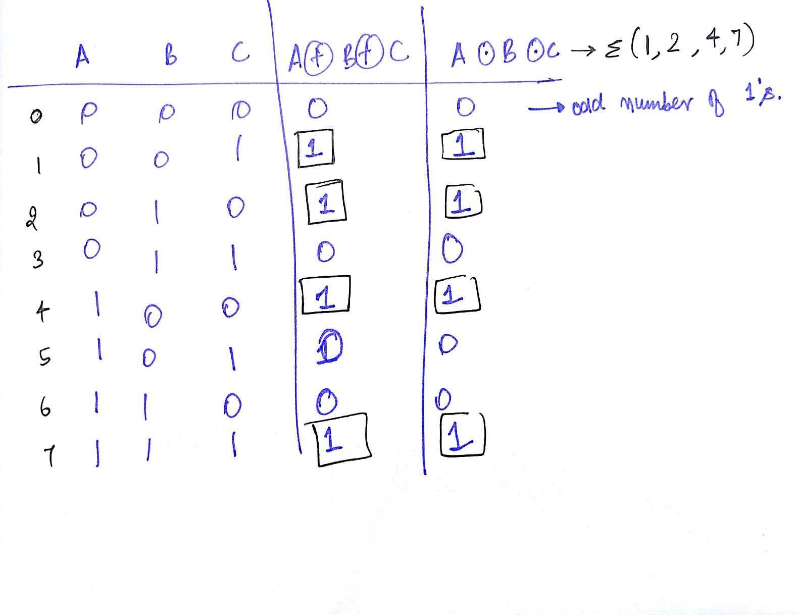 And Or Nand Nor Xor Xnor a xor b xor c = a xnor b xnor c | logic math, logic design