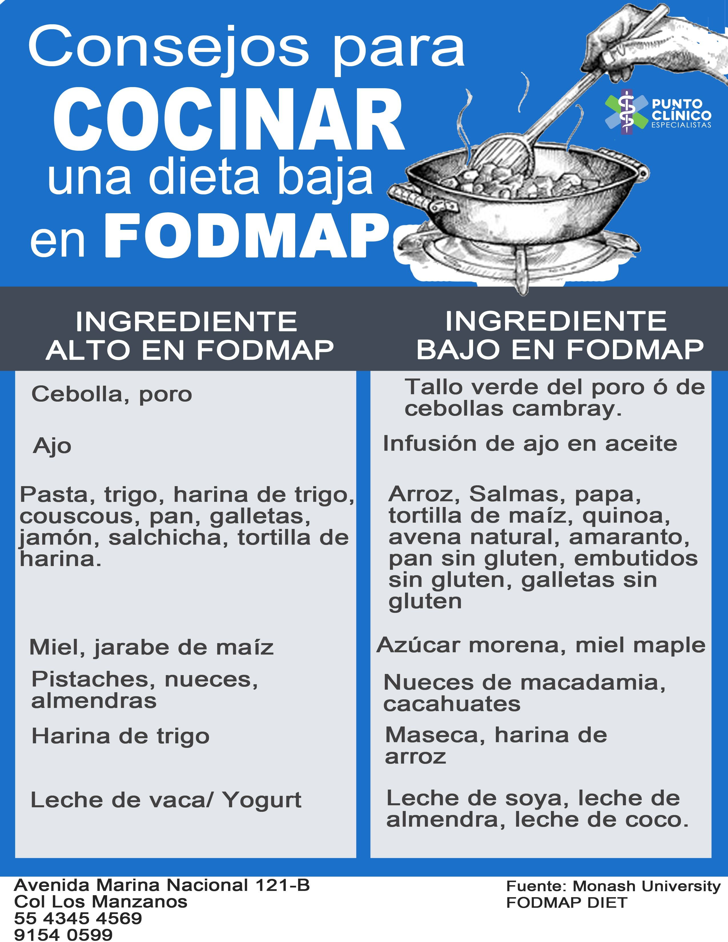 Como Seguir Una Dieta Fodmap Para Controlar El Sindrome De Colon