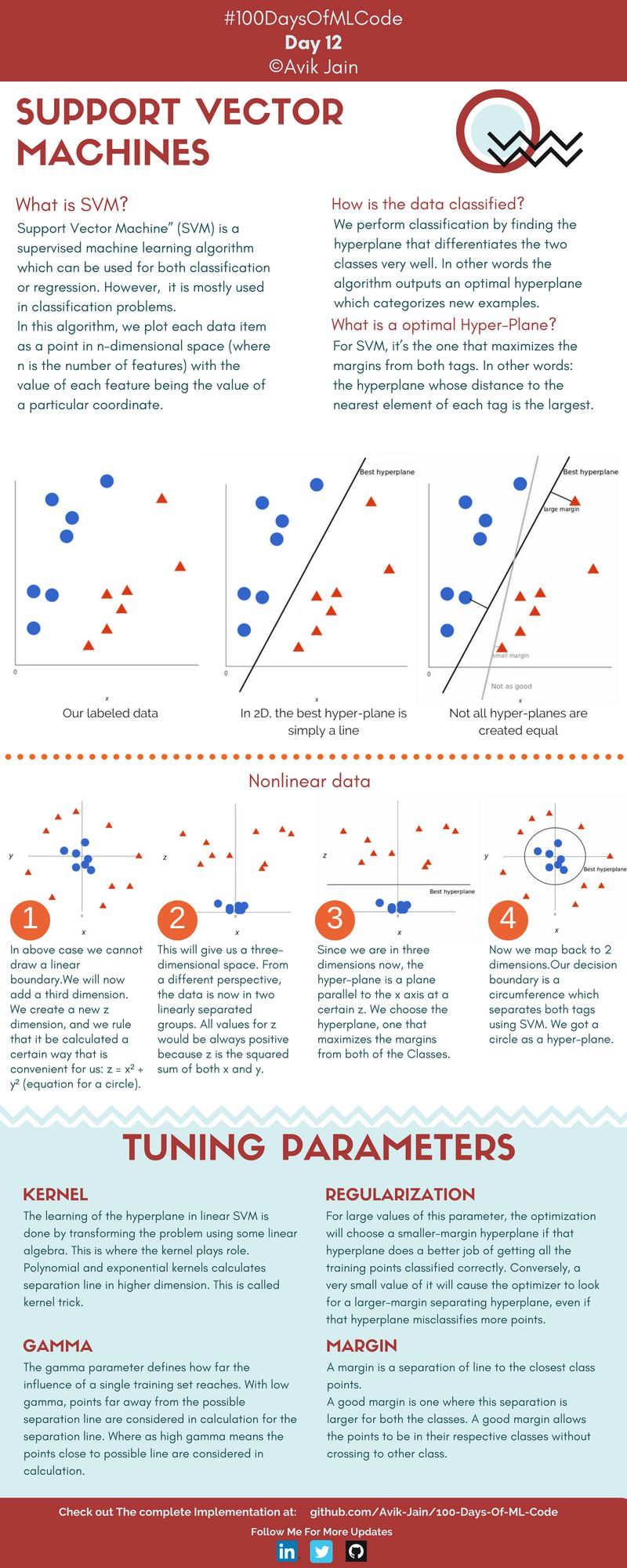 Support Vector Machines (day 12) | Data Science in 2019 | Ai