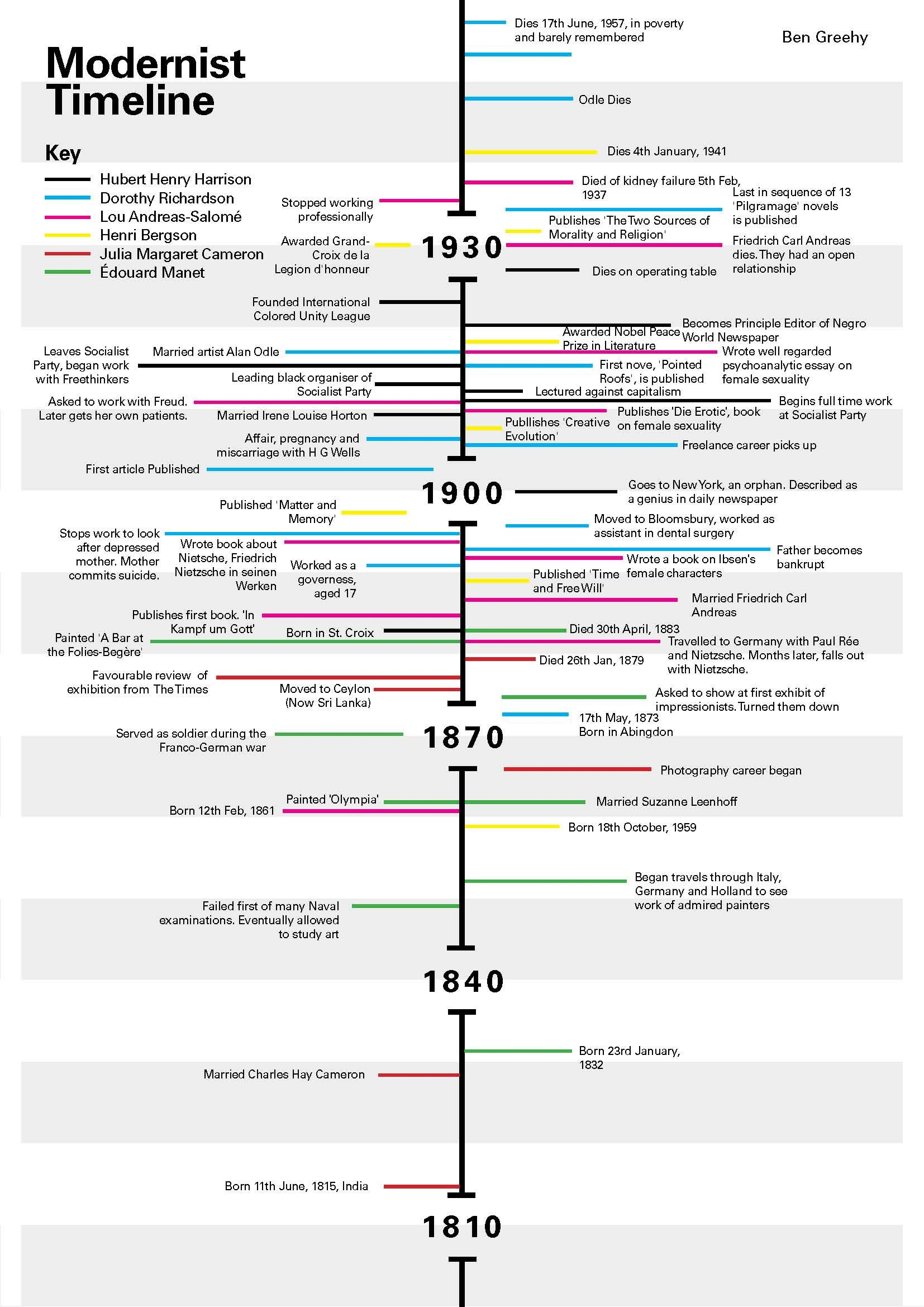 Post Modern Art Timeline