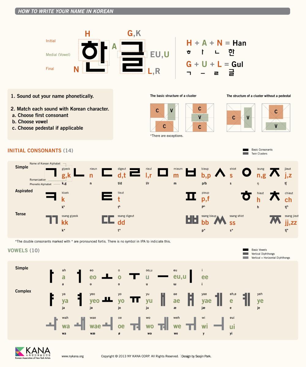Hangul Infographic Korean Association Of New York Artists Learn Korean Alphabet Korean Writing Korean Language [ 1200 x 1000 Pixel ]