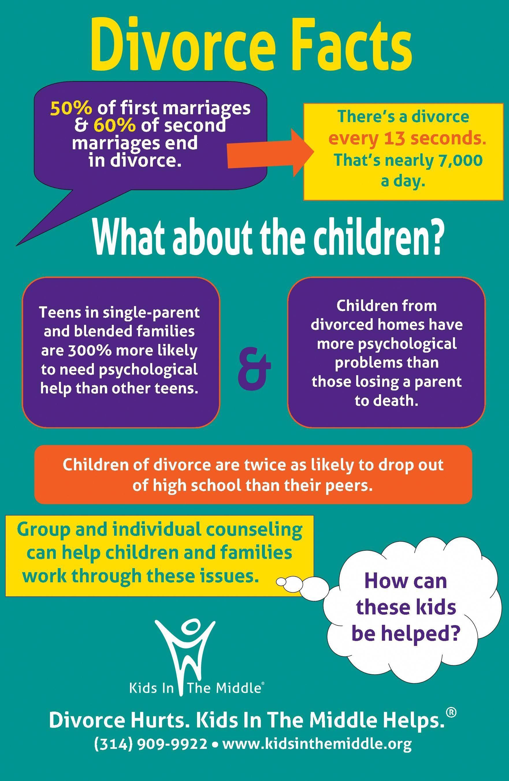Divorce Facts thanks for making your kids another statistic