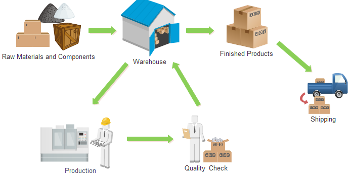 Inventory Management Workflow | Workflow and Processes