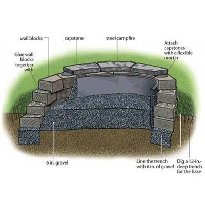 How To Build A Fire Pit Fire Pit Backyard How To Build A Fire Pit Outdoor Fire