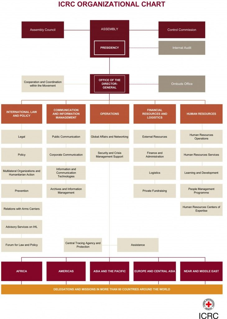 Pin By Team Strandin On Charities Organizational Chart Policy Management Corporate Communication