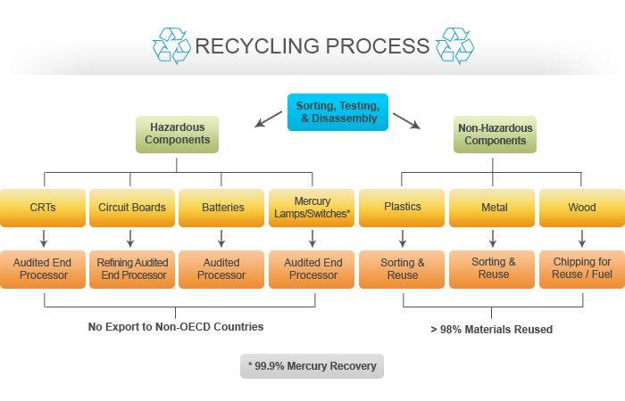Computer E Waste Recycling Process Recycling Process E Waste Recycling Electronic Waste
