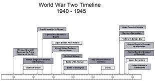 Wwii Timeline Png 600 375 History Timeline Wwii History Wwii