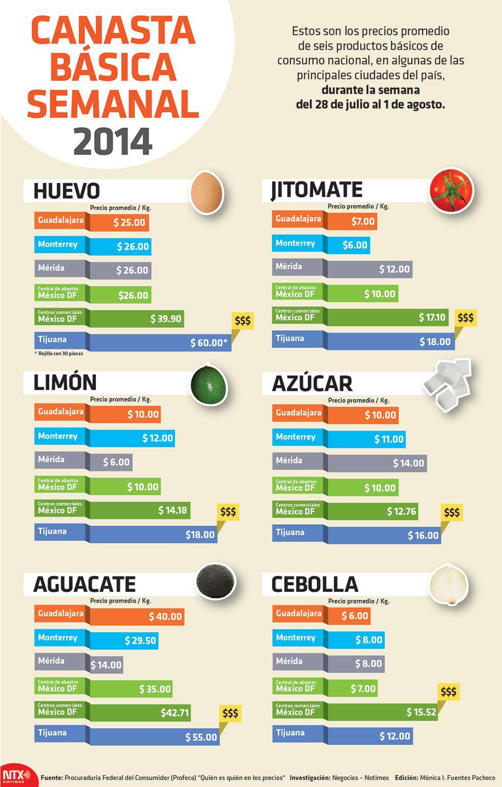 Canasta Basica Semanal Cuanto Cuestan Los Productos Canasta