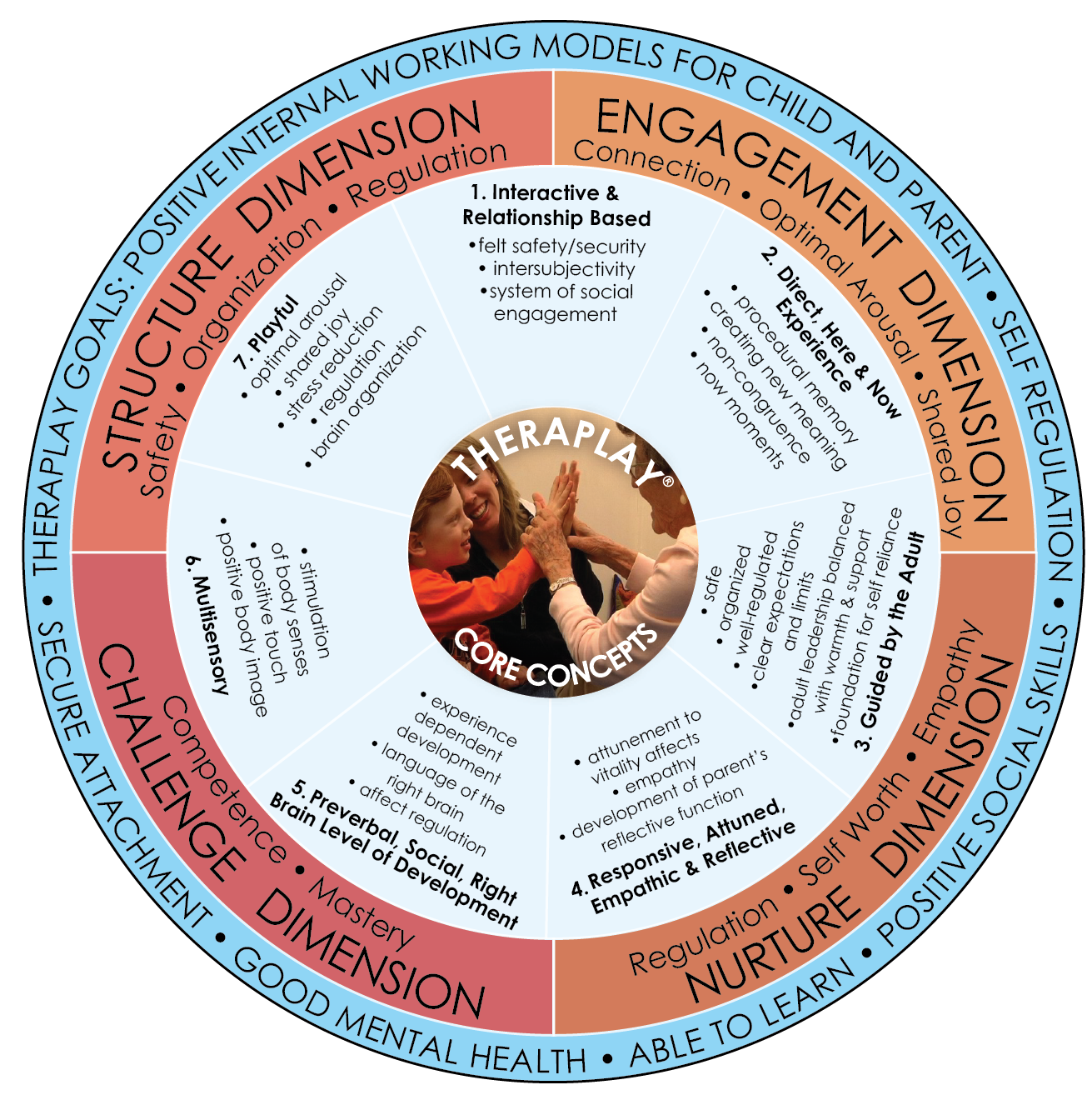 Core Concepts Of Theraplay