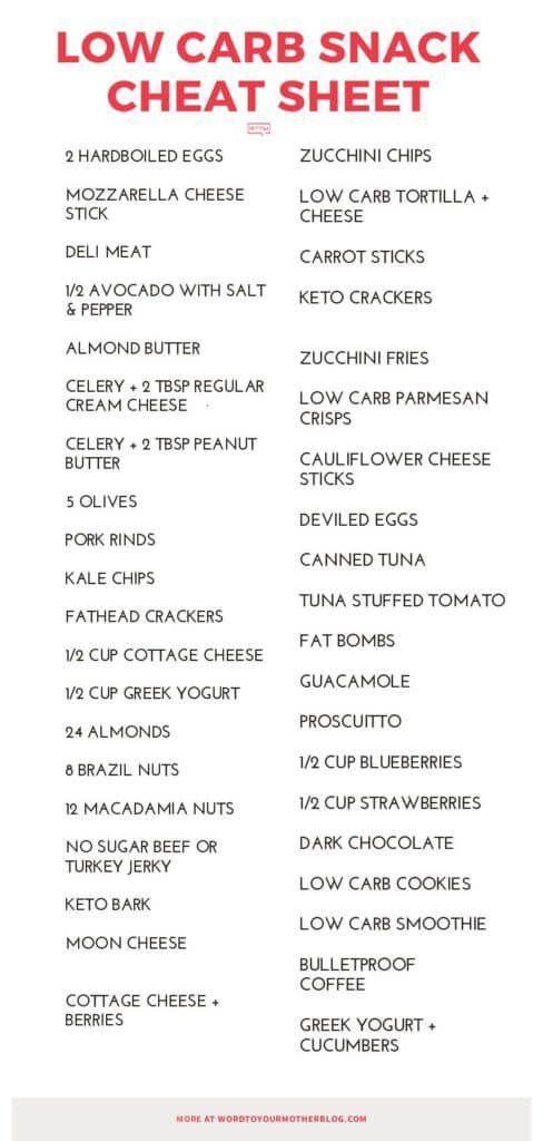 Plan de dieta baja en carbohidratos y alta en proteínas para bajar de peso