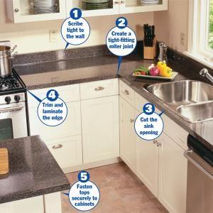 How To Install A Countertop Countertop Laminate