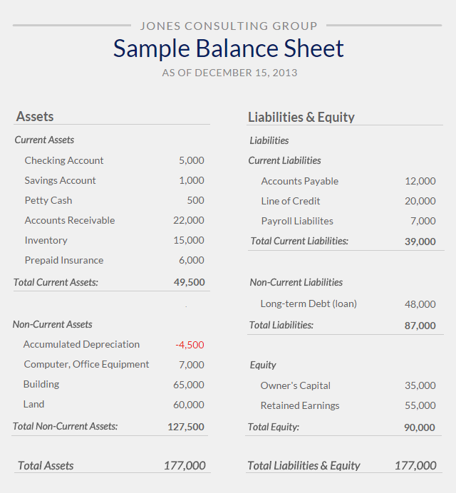 Balance sheet sample from small business finance for How does financing work when building a home