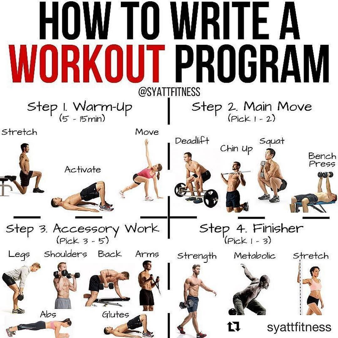 How To Write A Workout Program Repost From Syattfitness This Is Great If You Are Trying To Build A Work Workout Programs Workout Plan Gym Workout Routine