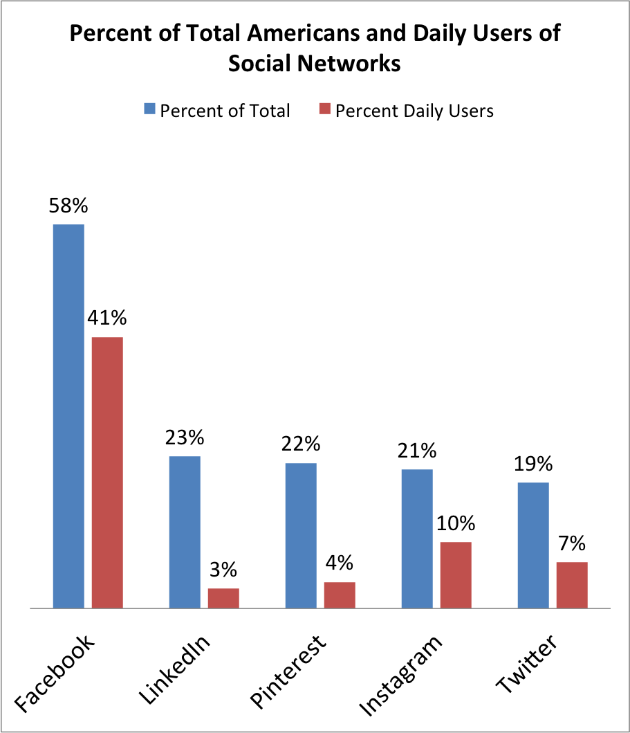 The Race Education And Income Gaps Have Virtually Disappeared In Most Major Network Sites Business Infographic Social Networking Sites Instagram Marketing
