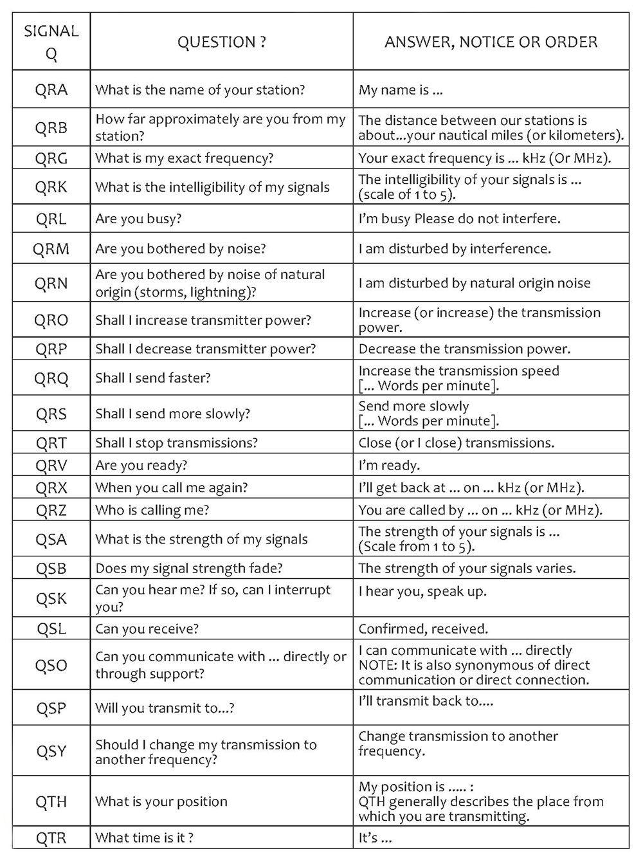 Q Code For Ham Radio Operators