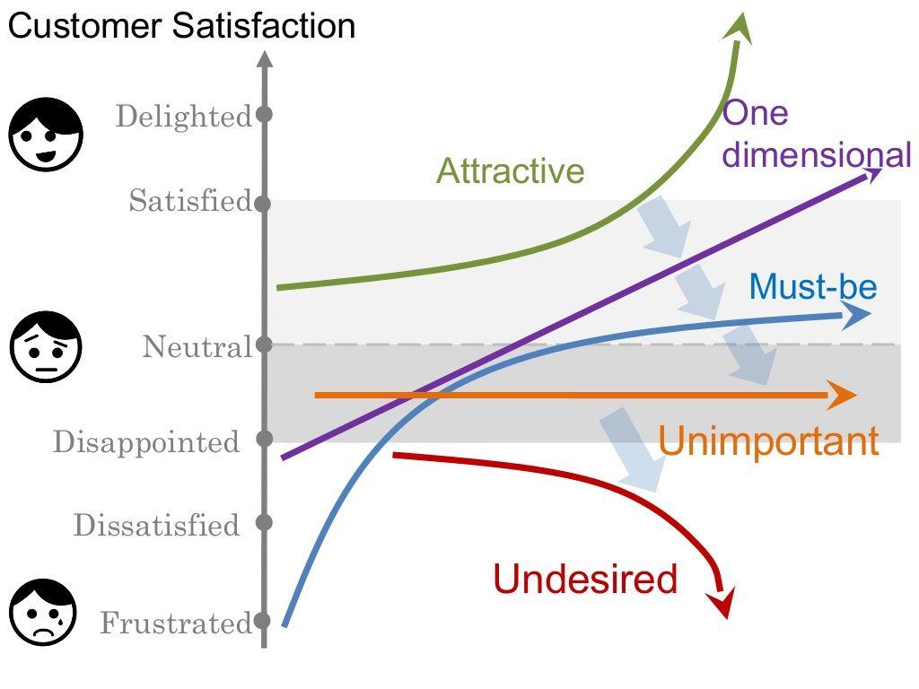 Understanding Kano Model Hienadz Drahun