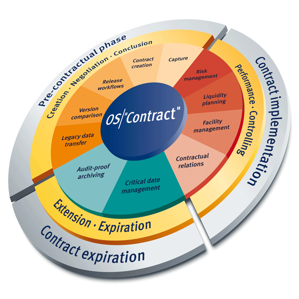Contract Management  Procurement  WhatS It All About
