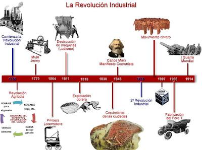 Revolucion Industrial Cronologia Revolución Industrial Cronología Revolucion