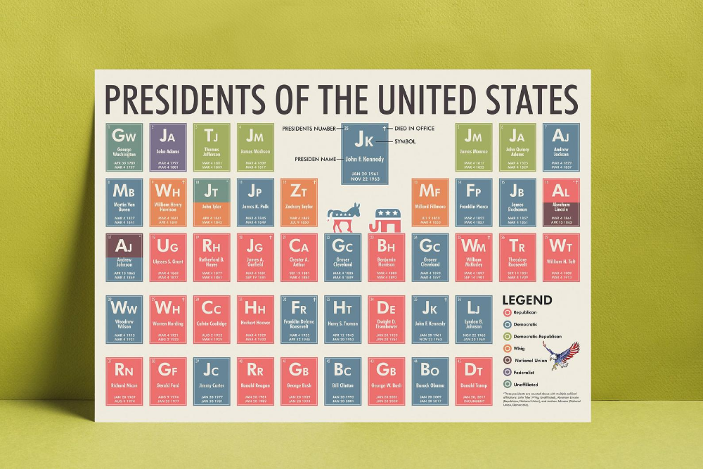 Presidents Of The United States I Periodic Table I Art Print Usa Presidents Poster Educational American History Wall Art Home School Usa Us In 2020 Periodic Table