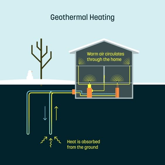 Home Dandelion Cheaper Geothermal Co Geothermal Energy