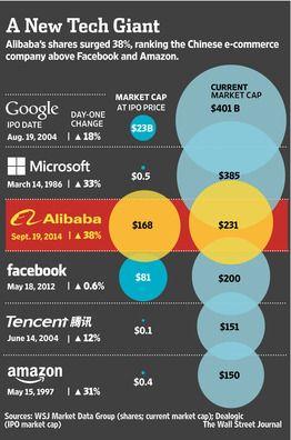 Alibaba Debut Makes a Splash - WSJ