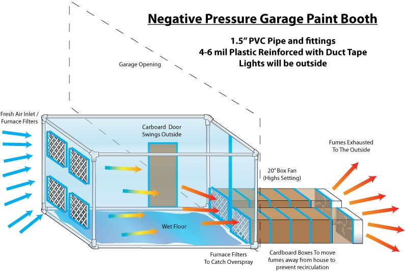 Garage Paint Booth A Few Questions Concerning The Design And