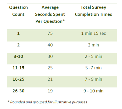 How Much Time Are Respondents Willing To Spend On Your Survey