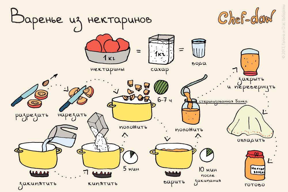 рецепты варенья с картинками странного