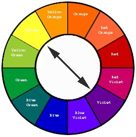 Color Wheel To Show What Opposite Colors Go Best Together Complementary Color Wheel Color Lessons Complementary Colors