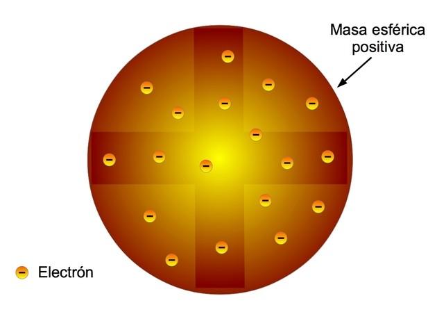 Modelos Atómicos Resumen Y Explicación Con Imágenes Toda Materia Modelos Atomicos Modelo Atomico De Thomson Modelo Atómico De Rutherford