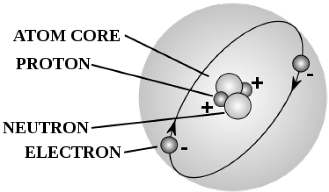 atoms on pinterest : diagram of atoms - findchart.co