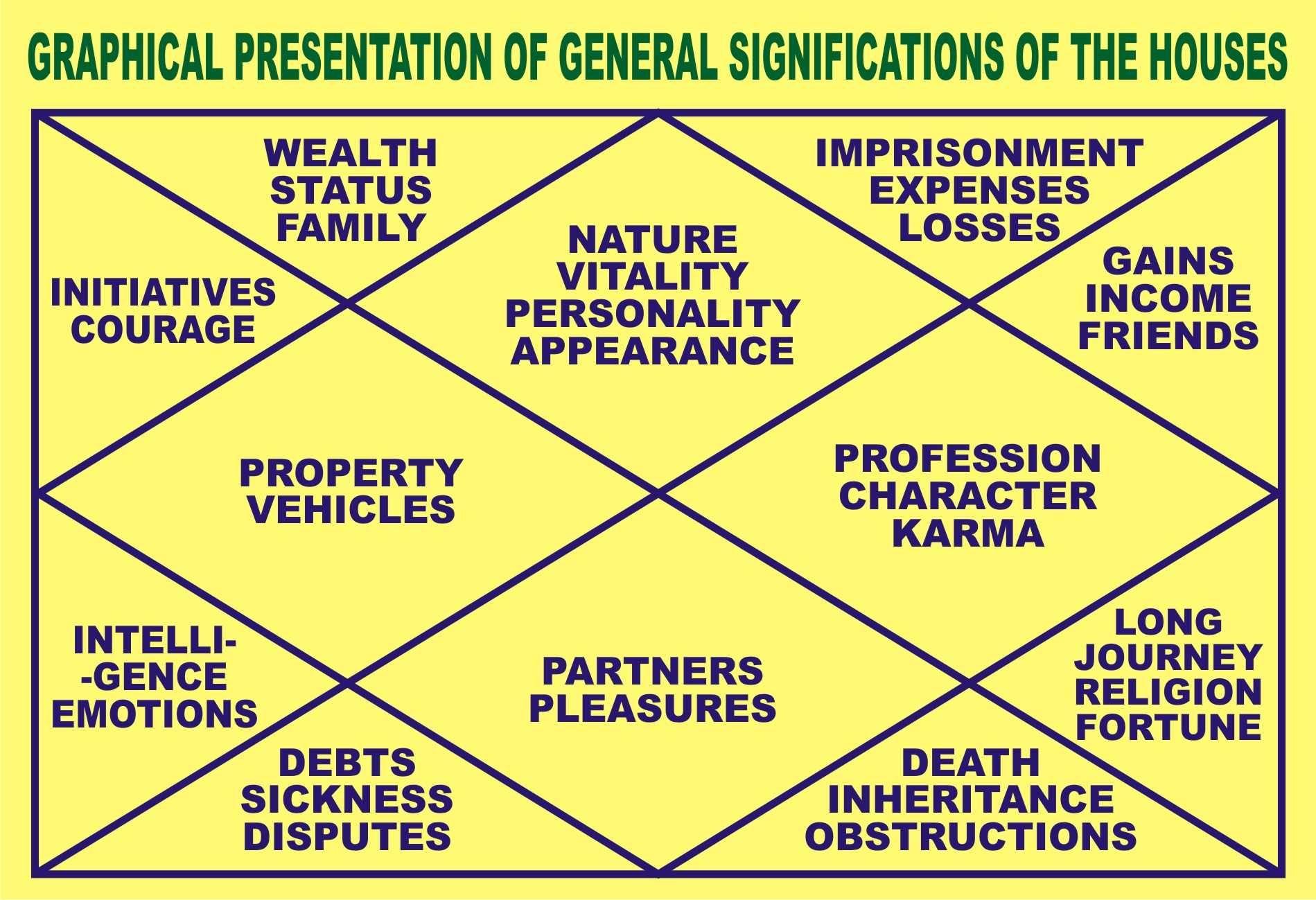 Graphical representation of charts bharatiya jyotish  mantra saadhana also rh pinterest