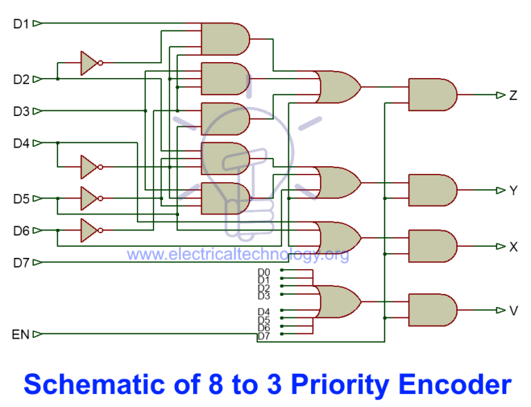 收藏到 mechanical,electronic,microchips 8:3 decoder encoder combinational logic circuits