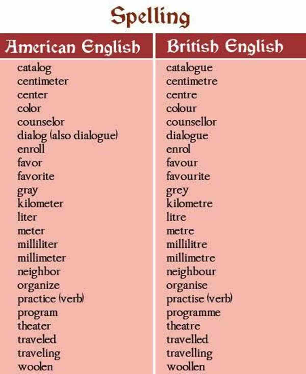 Important American and British Spelling Differences You Should Know ...