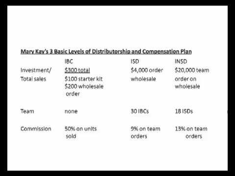 Unbiased Review Of Mary Kay Compensation Plan - YouTube Mary Kay - business plan in pdf