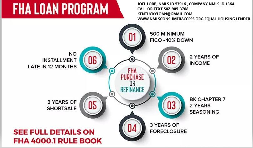How To Qualify For A Kentucky Fha Home Loan Fha Loans Fha