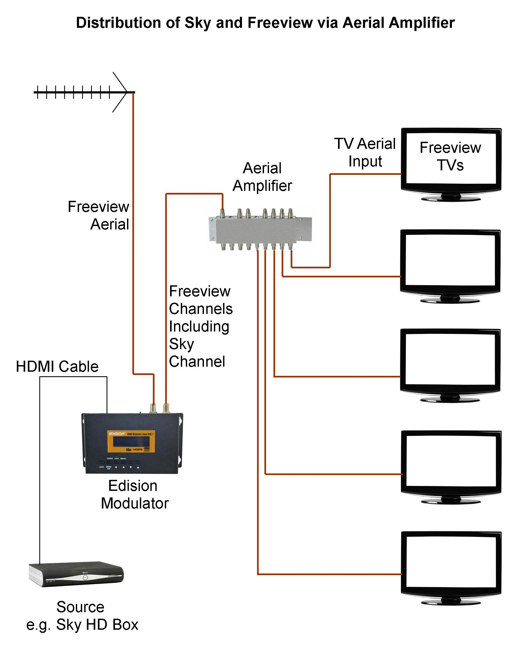 20 Stunning Tv Distribution Wiring Diagram Ideas