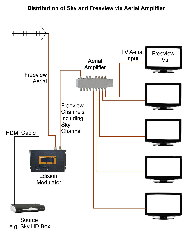 Pin By Jackie Smillie On Tv Tv Aerials Modulators Circuit Diagram