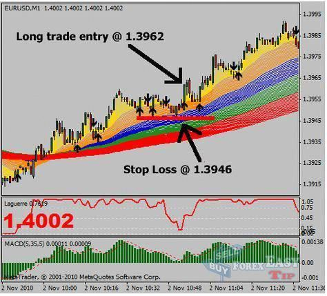 Etrade education om option trading