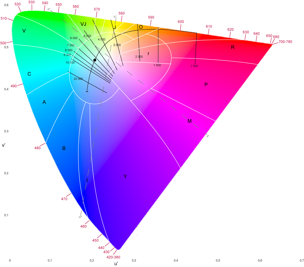 Online yuv color picker - The International Commission On Illumination Cie Defined The Lab Color Space Which Aims To