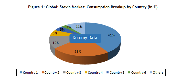 Stevia Market Global Industry Trends And Outlook