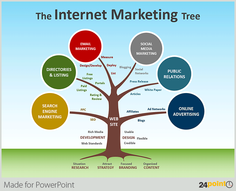 tree diagrams for your powerpoint presentations marketing tree