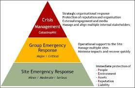 corporate crisis management plan pdf