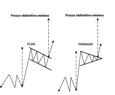 Quali sono i design pattern forex