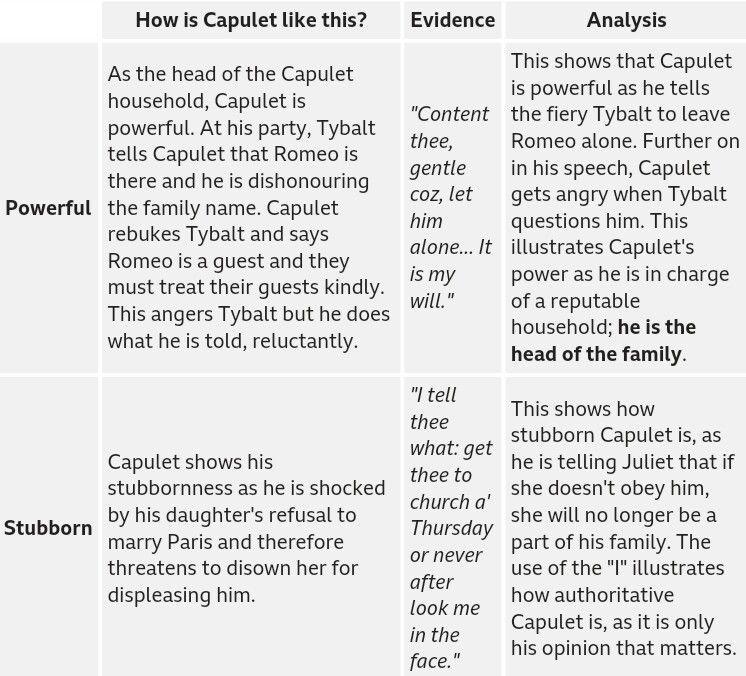 Capulet Point Evidence Analysis Source Bbc Bitesize English
